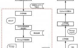 客户信息Python爬虫流程
