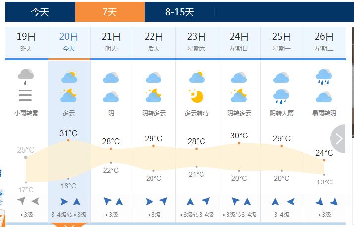 天气信息爬虫 & Python阿里云短信平台的使用